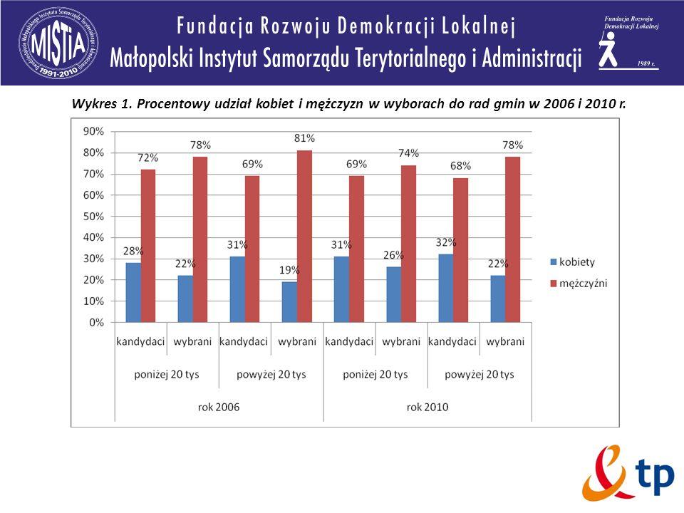 Wykres 1. Procentowy udział kobiet i mężczyzn w wyborach do rad gmin w 2006 i 2010 r.