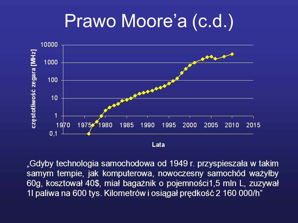 Prawo Moore'a (c.d.)