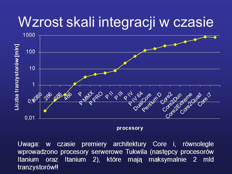Wzrost skali integracji w czasie