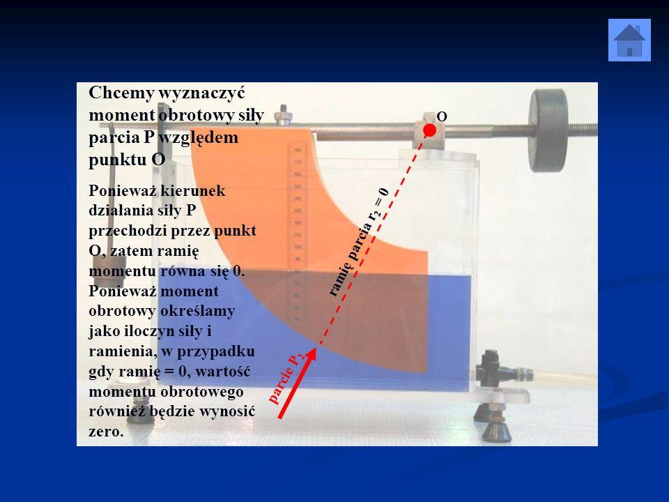 Chcemy wyznaczyć moment obrotowy siły parcia P względem punktu O