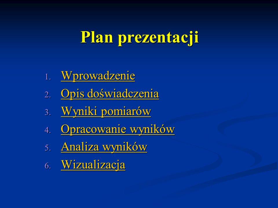 Plan prezentacji Wprowadzenie Opis doświadczenia Wyniki pomiarów