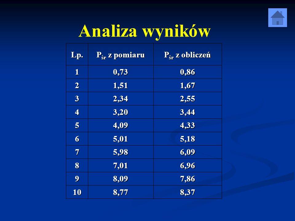 Analiza wyników Lp. Pśr z pomiaru Pśr z obliczeń 1 0,73 0,86 2 1,51