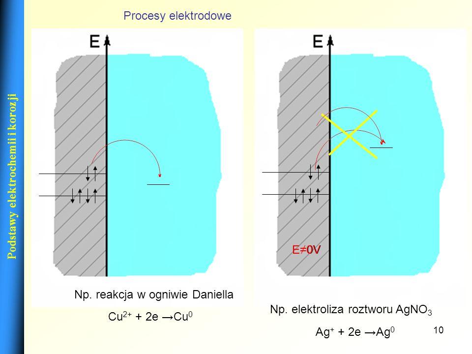 Np. reakcja w ogniwie Daniella Np. elektroliza roztworu AgNO3