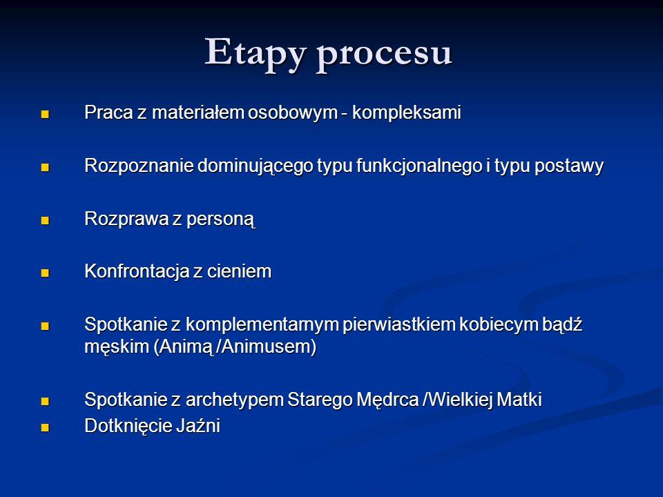 Etapy procesu Praca z materiałem osobowym - kompleksami