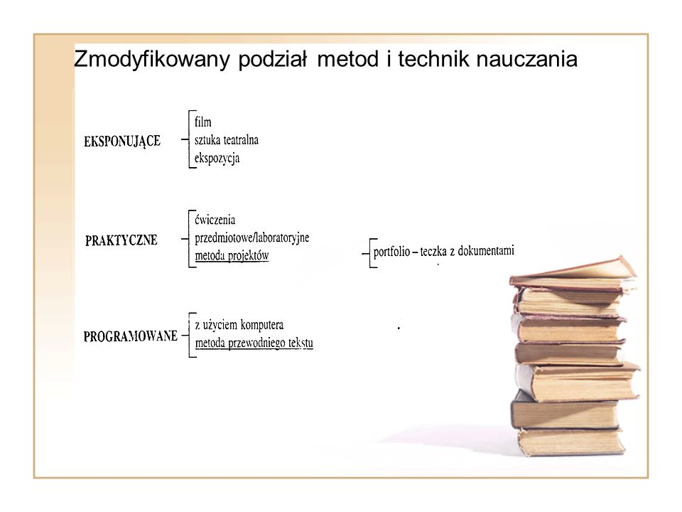 Zmodyfikowany podział metod i technik nauczania