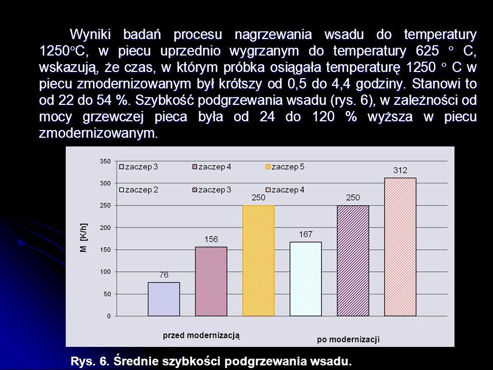 Wyniki badań procesu nagrzewania wsadu do temperatury 1250C, w piecu uprzednio wygrzanym do temperatury 625  C, wskazują, że czas, w którym próbka osiągała temperaturę 1250  C w piecu zmodernizowanym był krótszy od 0,5 do 4,4 godziny. Stanowi to od 22 do 54 %. Szybkość podgrzewania wsadu (rys. 6), w zależności od mocy grzewczej pieca była od 24 do 120 % wyższa w piecu zmodernizowanym.