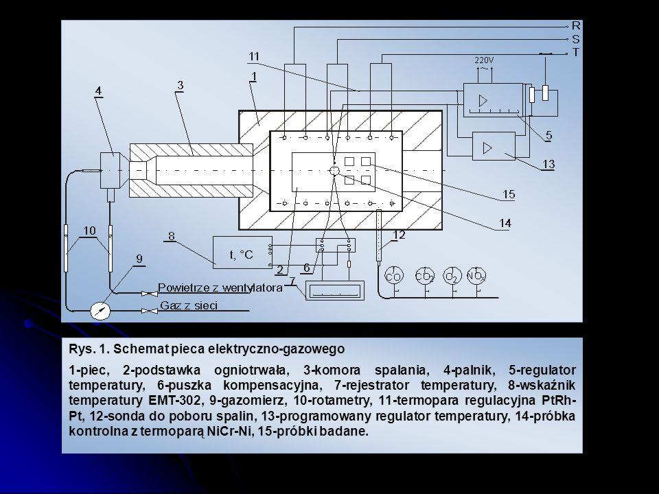 Rys. 1. Schemat pieca elektryczno-gazowego