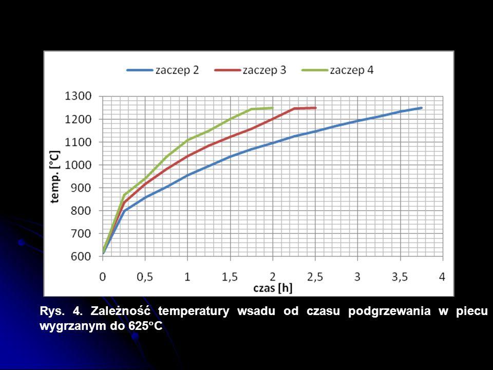 Rys. 4. Zależność temperatury wsadu od czasu podgrzewania w piecu wygrzanym do 625C