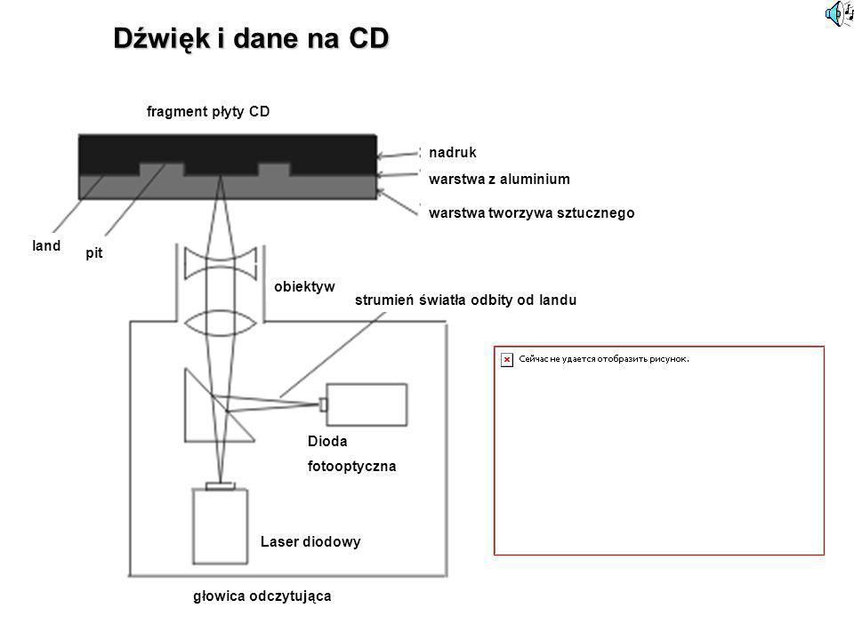 Dźwięk i dane na CD fragment płyty CD nadruk warstwa z aluminium