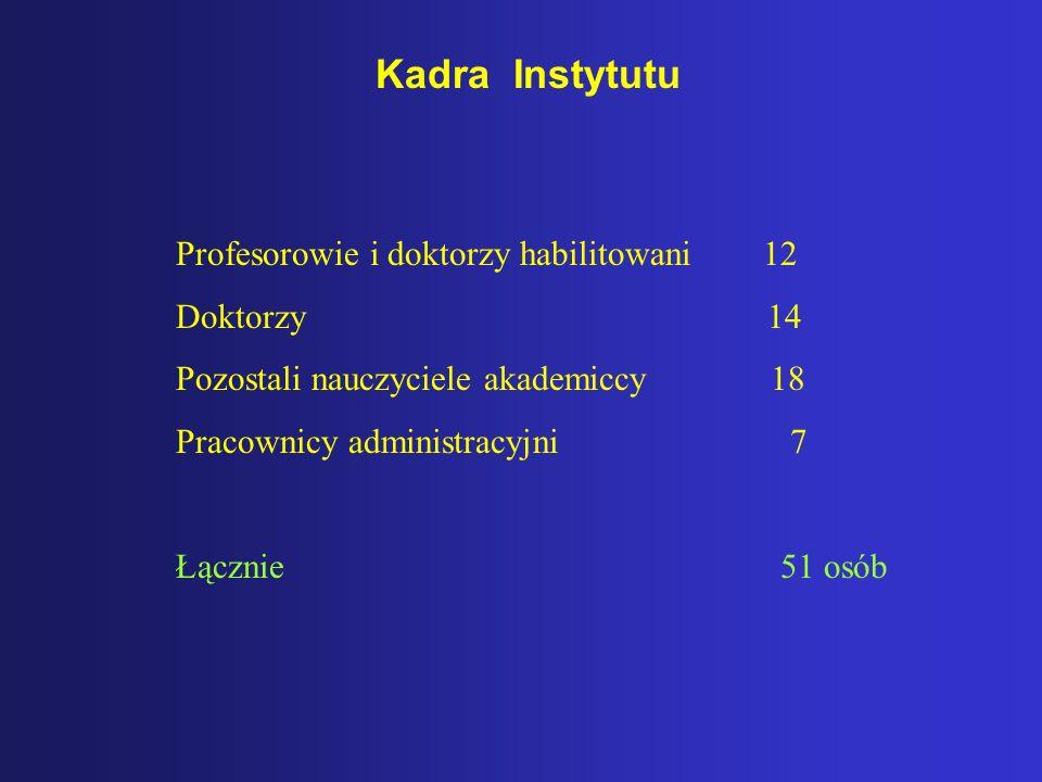Kadra Instytutu Profesorowie i doktorzy habilitowani 12 Doktorzy 14