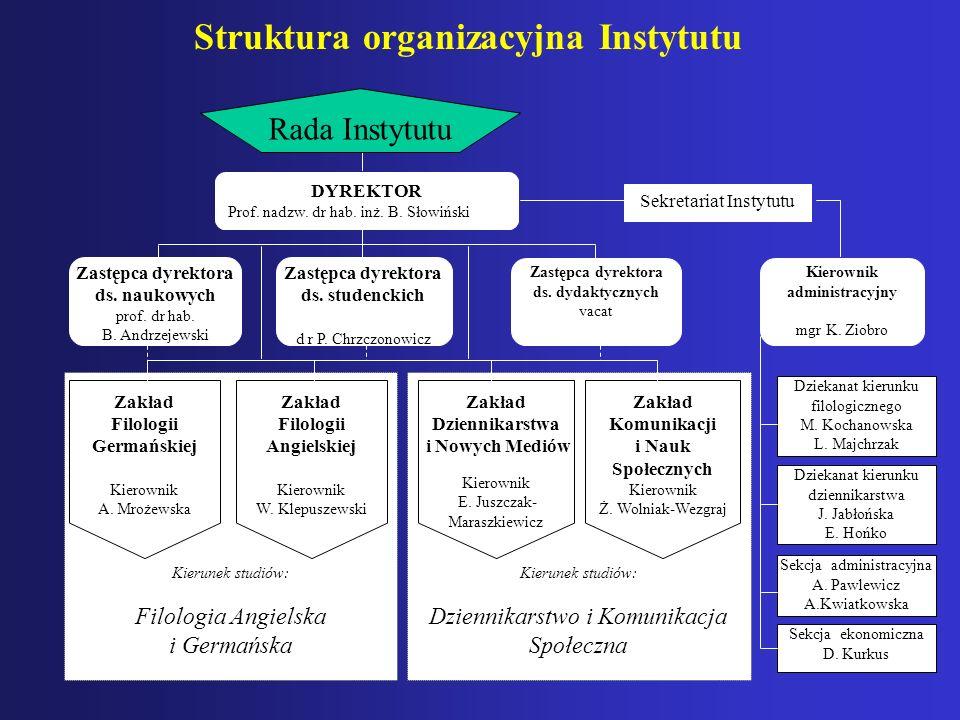 Struktura organizacyjna Instytutu