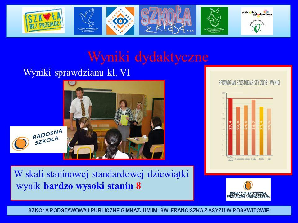 Wyniki dydaktyczne Wyniki sprawdzianu kl. VI