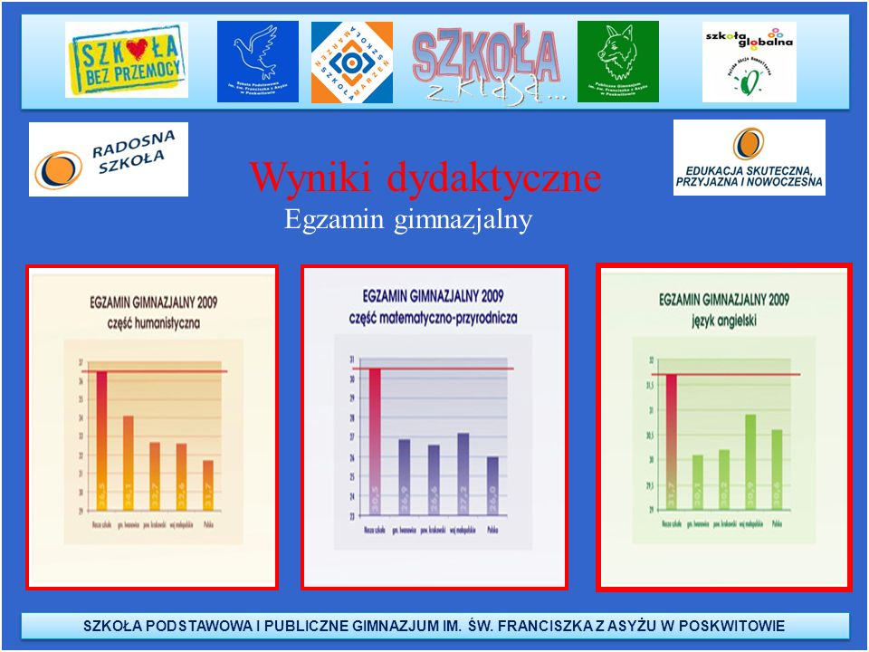 Wyniki dydaktyczne Egzamin gimnazjalny