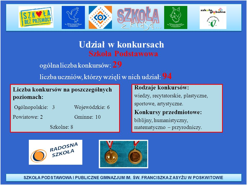 Udział w konkursach Szkoła Podstawowa ogólna liczba konkursów: 29
