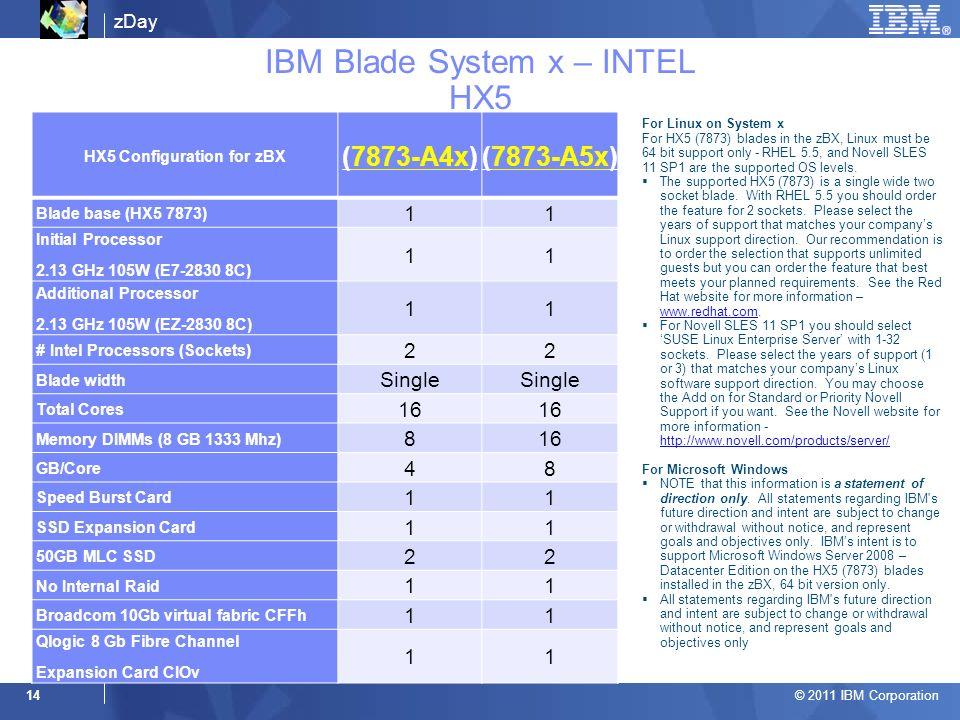 IBM Blade System x – INTEL HX5
