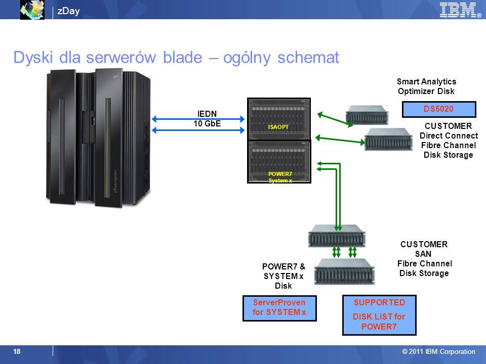 Dyski dla serwerów blade – ogólny schemat