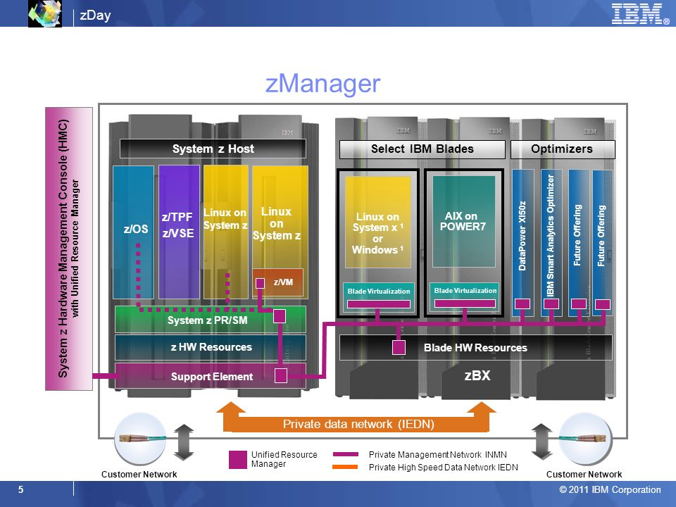 zManager zBX System z Host Select IBM Blades Optimizers