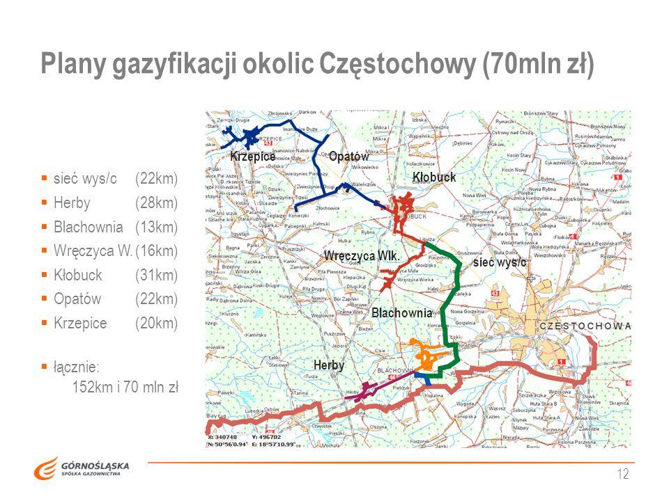 Plany gazyfikacji okolic Częstochowy (70mln zł)
