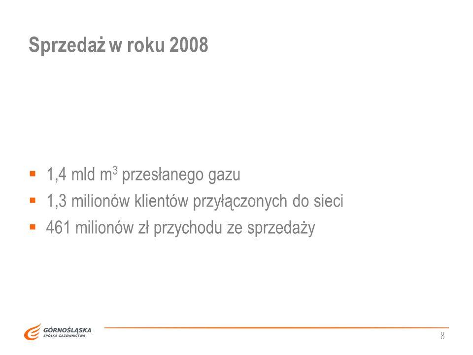Sprzedaż w roku 2008 1,4 mld m3 przesłanego gazu