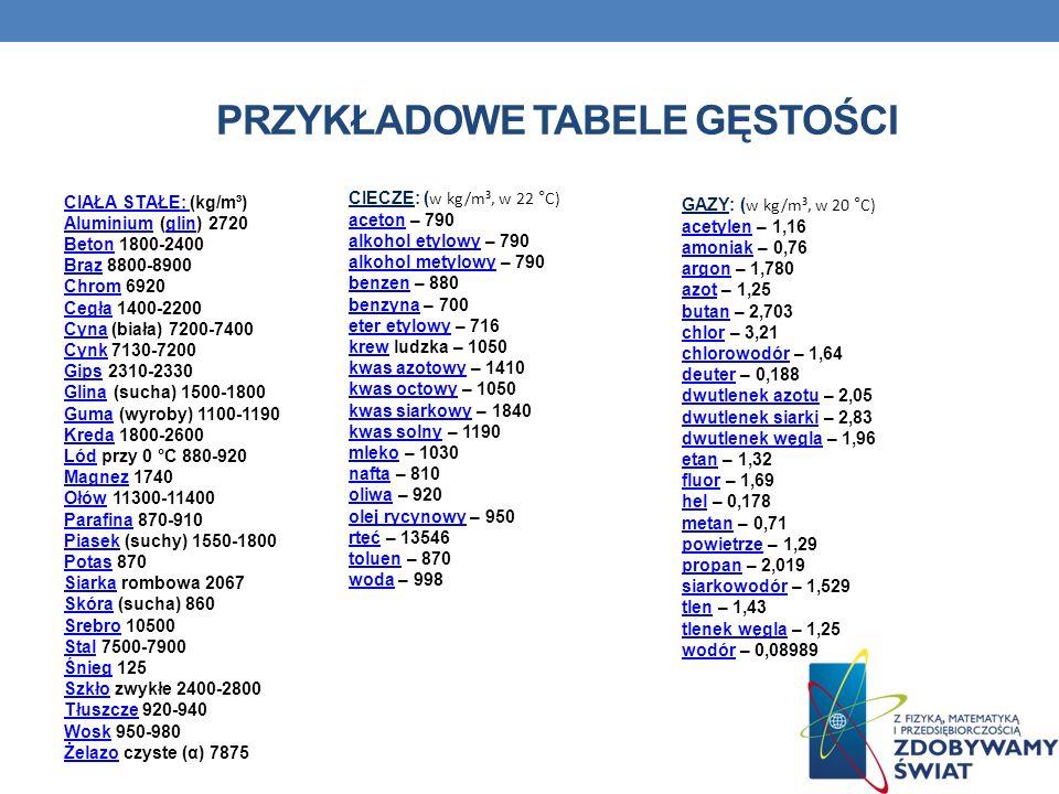 Przykładowe tabele gęstości