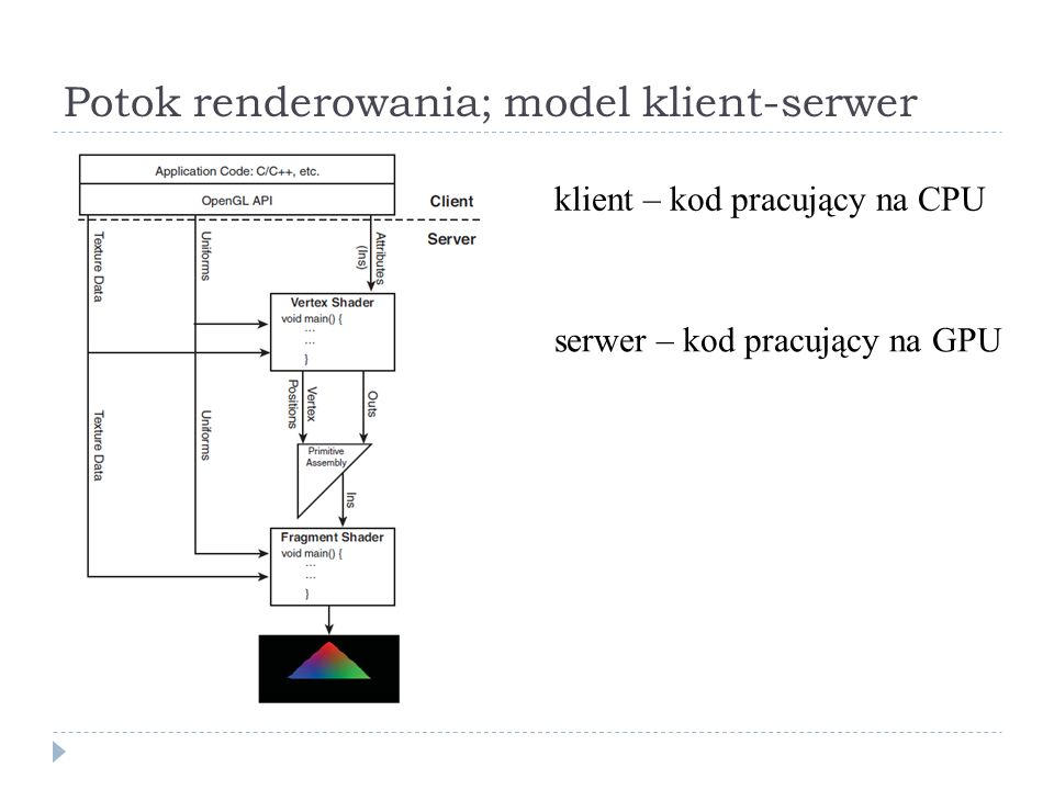 Potok renderowania; model klient-serwer