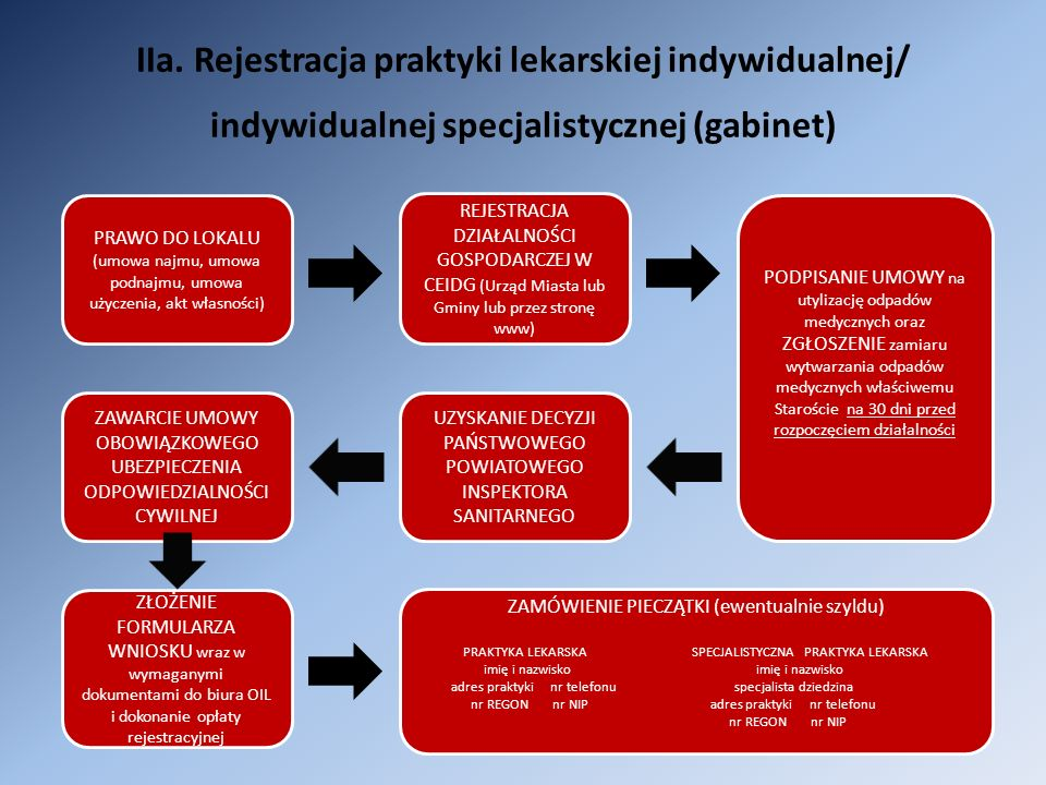 IIa. Rejestracja praktyki lekarskiej indywidualnej/ indywidualnej specjalistycznej (gabinet)