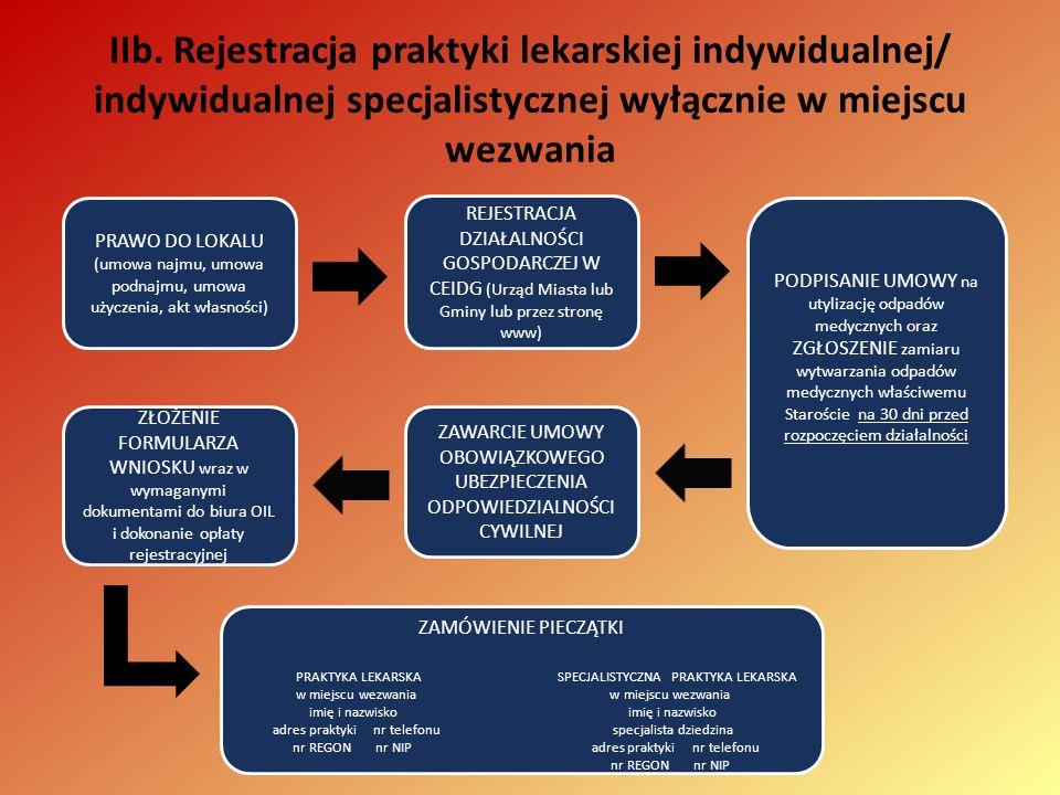 IIb. Rejestracja praktyki lekarskiej indywidualnej/ indywidualnej specjalistycznej wyłącznie w miejscu wezwania