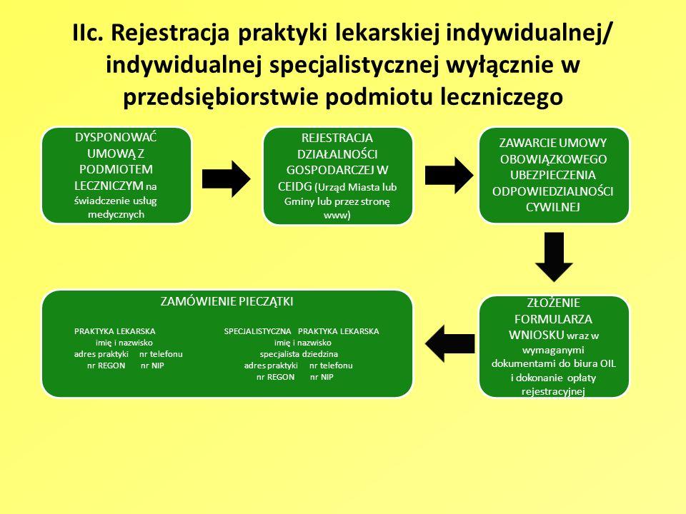 IIc. Rejestracja praktyki lekarskiej indywidualnej/ indywidualnej specjalistycznej wyłącznie w przedsiębiorstwie podmiotu leczniczego