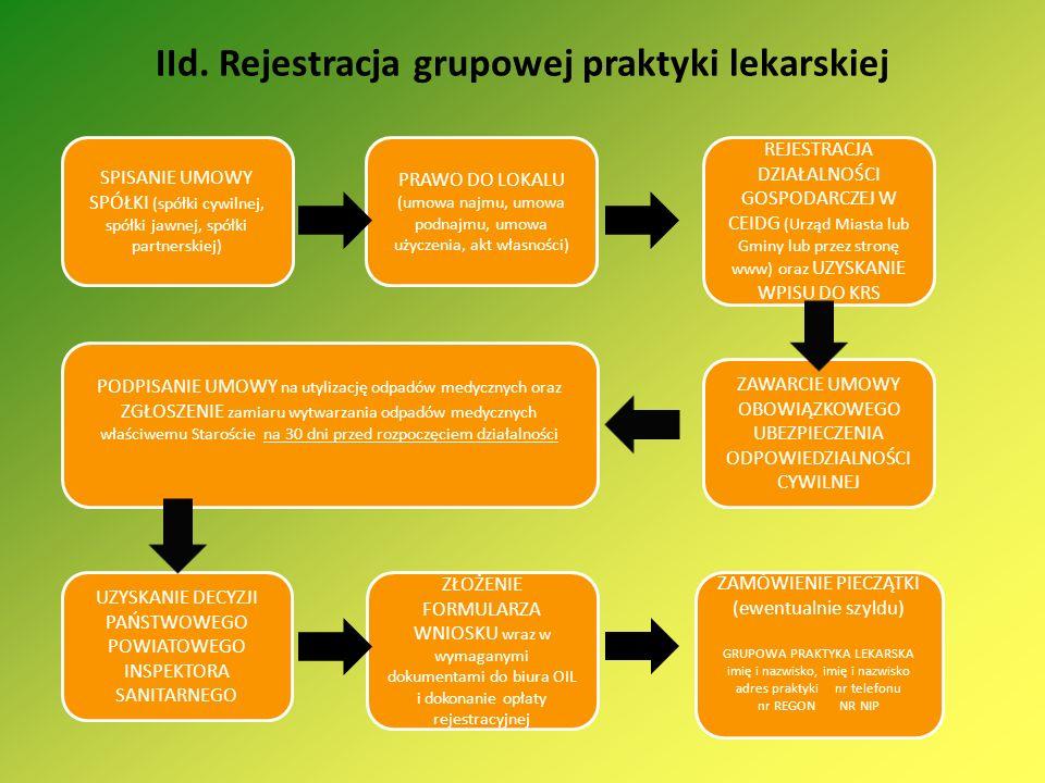 IId. Rejestracja grupowej praktyki lekarskiej