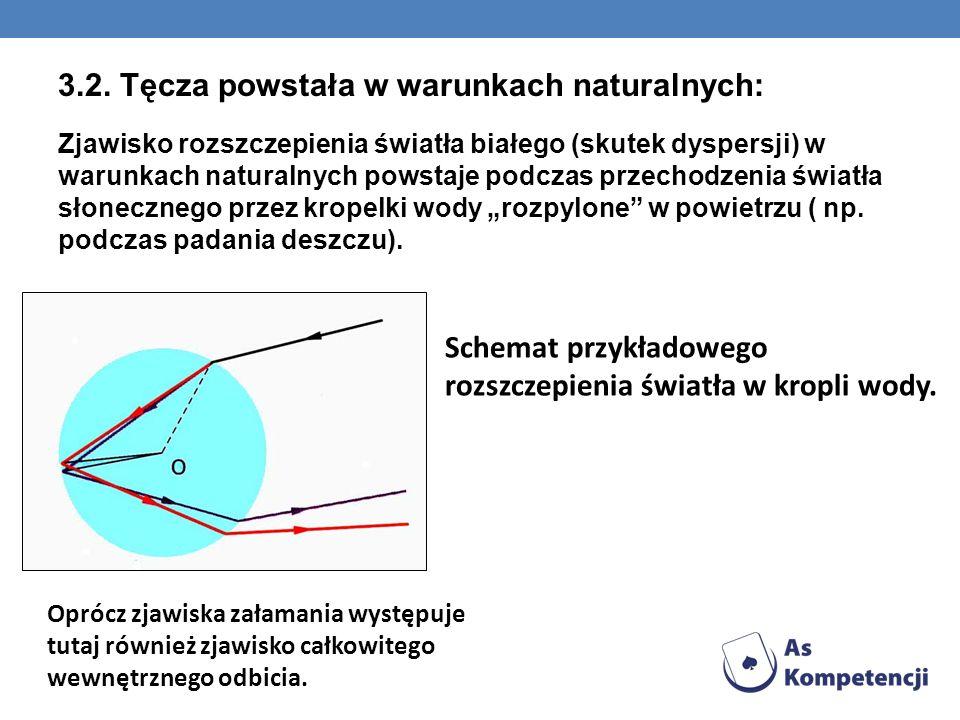 3.2. Tęcza powstała w warunkach naturalnych: