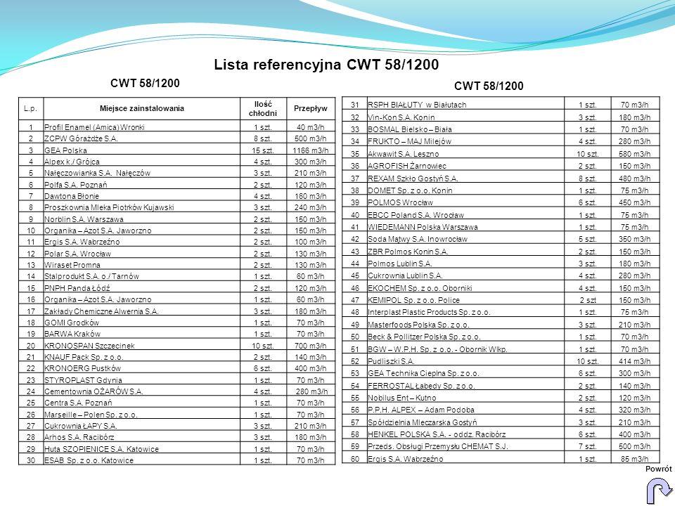 Lista referencyjna CWT 58/1200 Miejsce zainstalowania