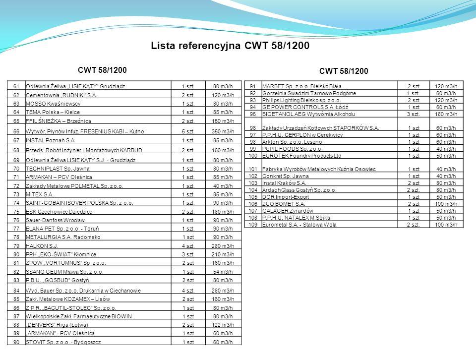 Lista referencyjna CWT 58/1200
