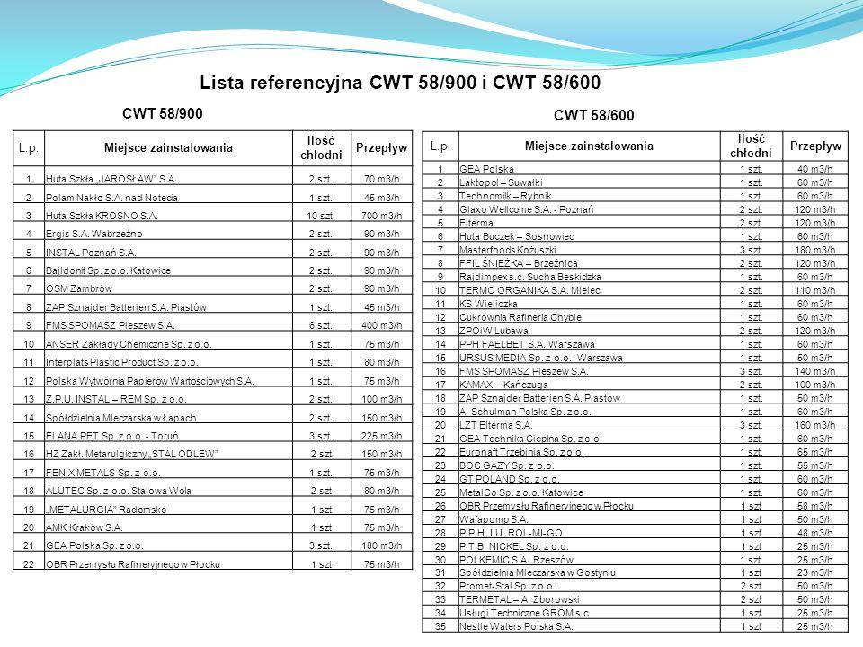 Lista referencyjna CWT 58/900 i CWT 58/600 CWT 58/900 CWT 58/600