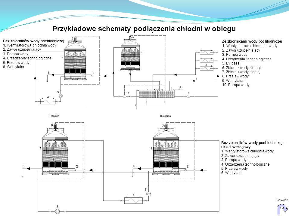 Przykładowe schematy podłączenia chłodni w obiegu