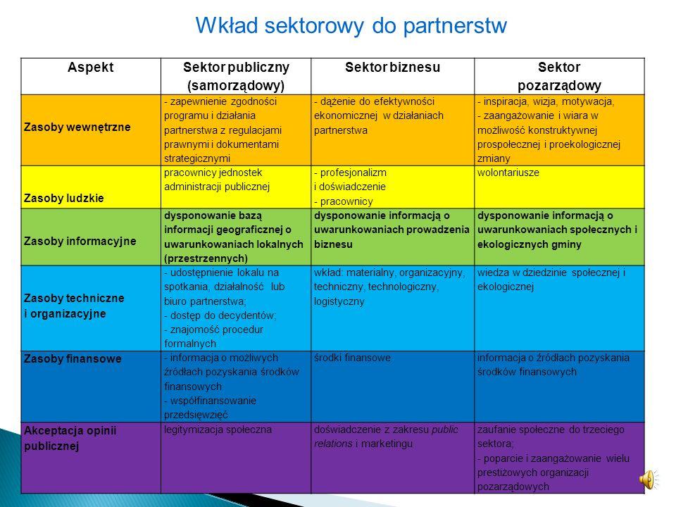 Sektor publiczny (samorządowy)
