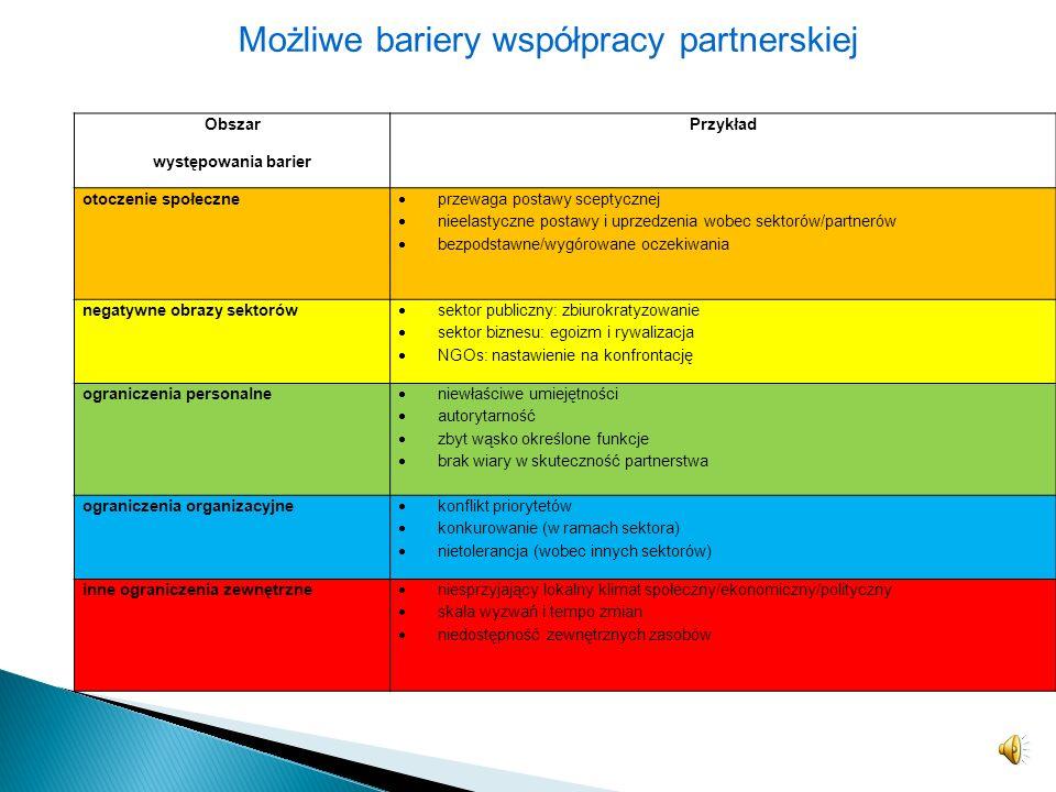 Możliwe bariery współpracy partnerskiej