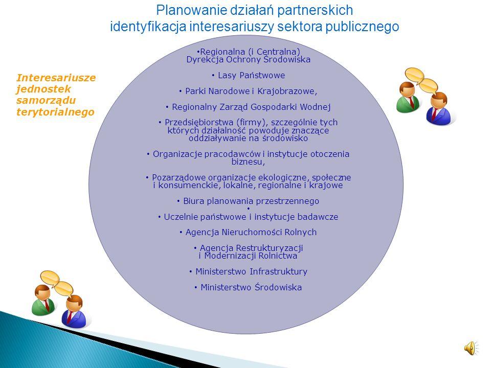 Planowanie działań partnerskich identyfikacja interesariuszy sektora publicznego