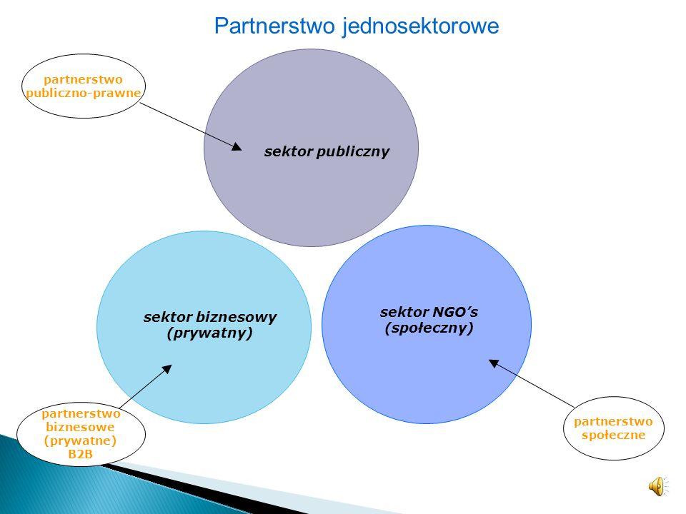 sektor NGO's (społeczny) sektor biznesowy (prywatny)