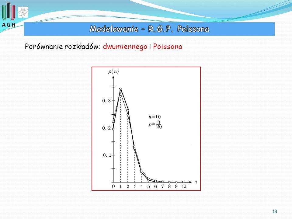Modelowanie – R.G.P. Poissona