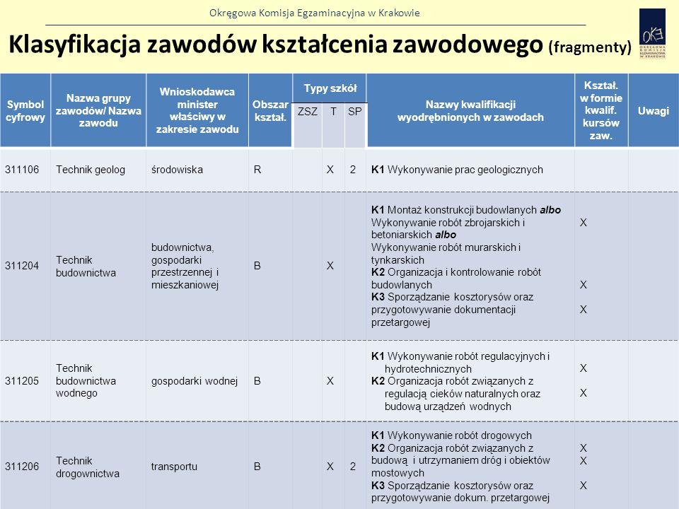 Klasyfikacja zawodów kształcenia zawodowego (fragmenty)