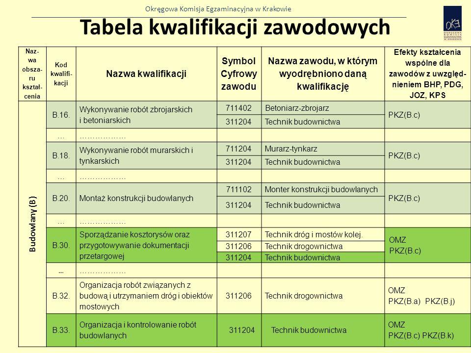Tabela kwalifikacji zawodowych