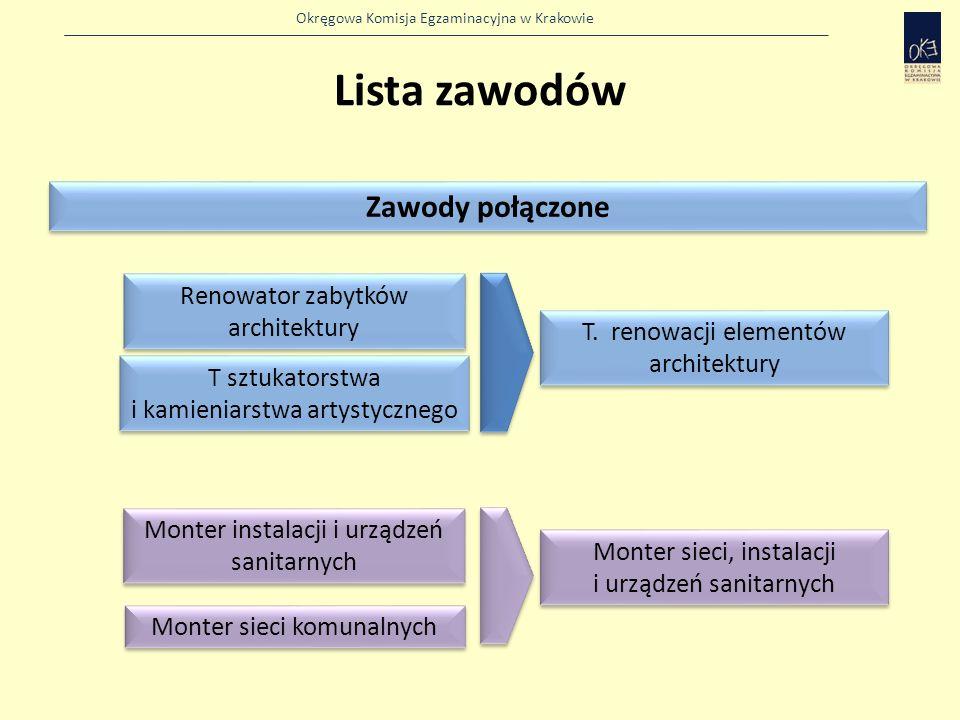 Lista zawodów Zawody połączone Renowator zabytków architektury