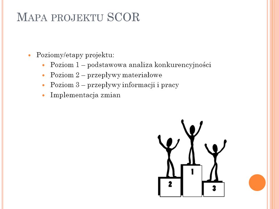 Mapa projektu SCOR Poziomy/etapy projektu: