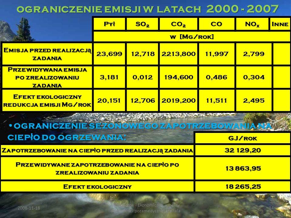 ograniczenie emisji w latach 2000 - 2007