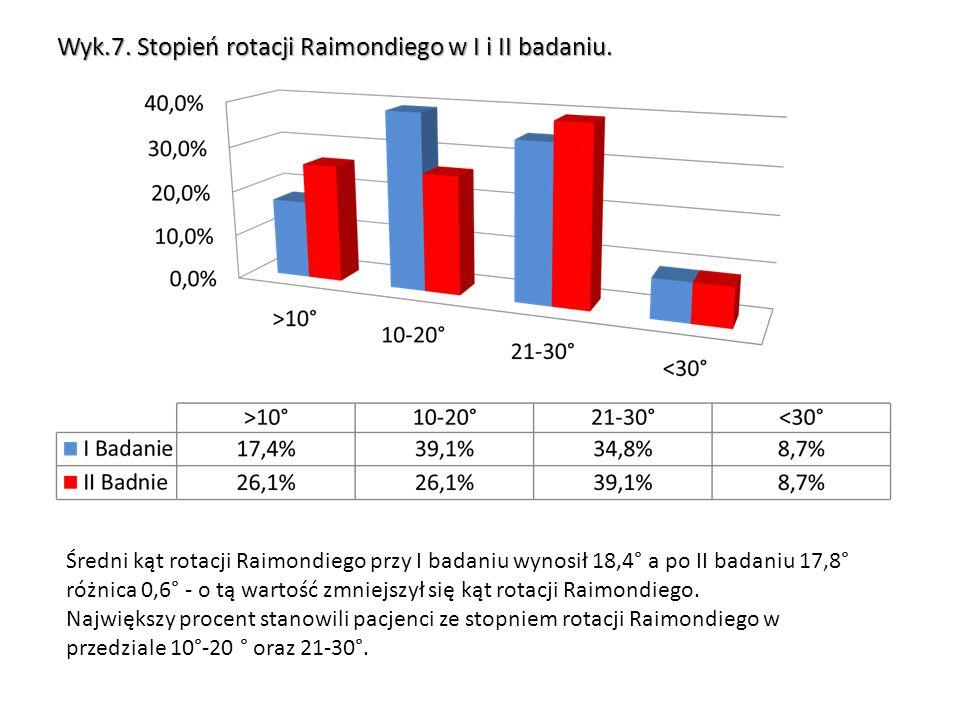 Wyk.7. Stopień rotacji Raimondiego w I i II badaniu.