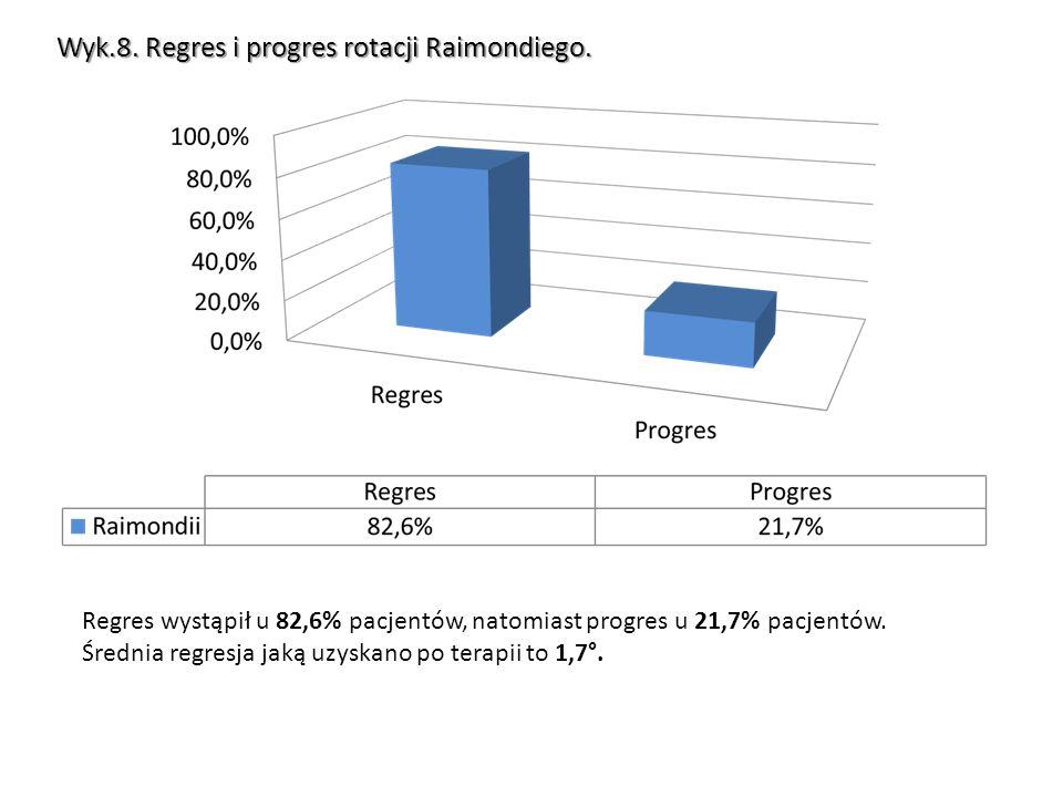 Wyk.8. Regres i progres rotacji Raimondiego.