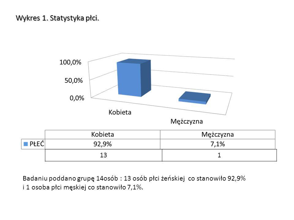 Wykres 1. Statystyka płci.