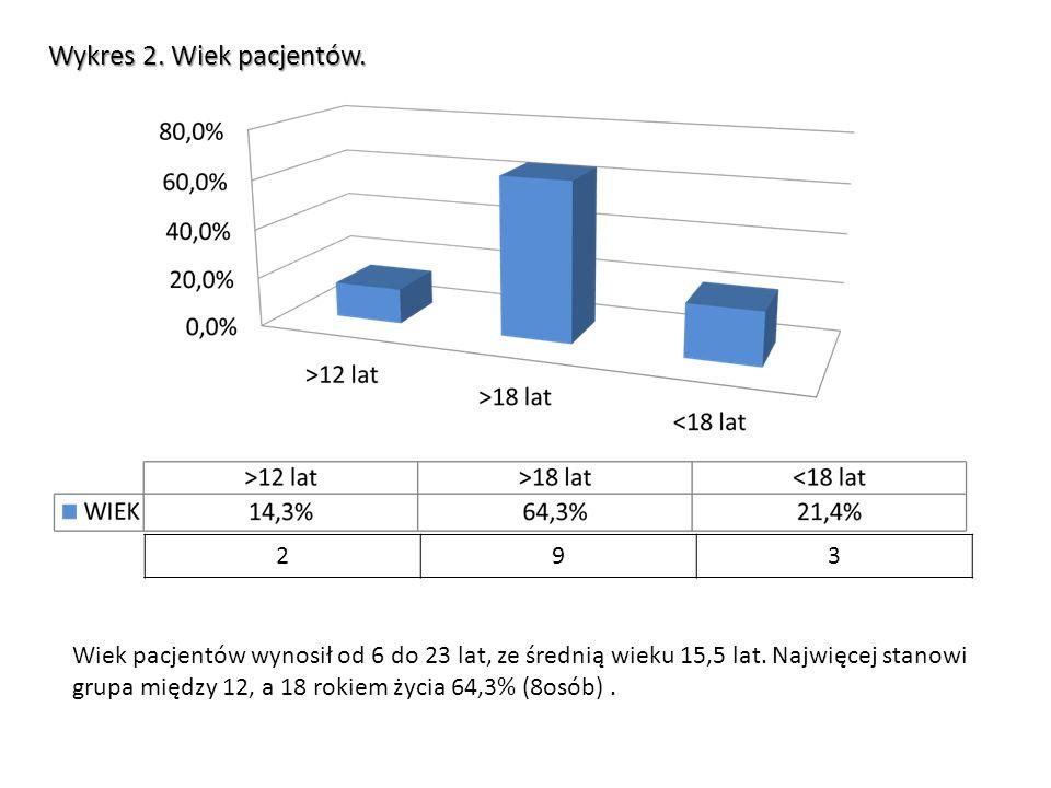 Wykres 2. Wiek pacjentów. 2. 9. 3. Wiek pacjentów wynosił od 6 do 23 lat, ze średnią wieku 15,5 lat. Najwięcej stanowi.