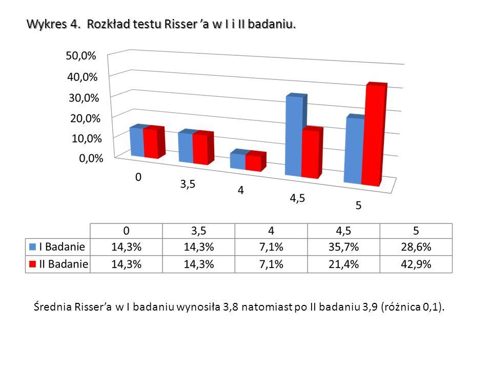 Wykres 4. Rozkład testu Risser 'a w I i II badaniu.