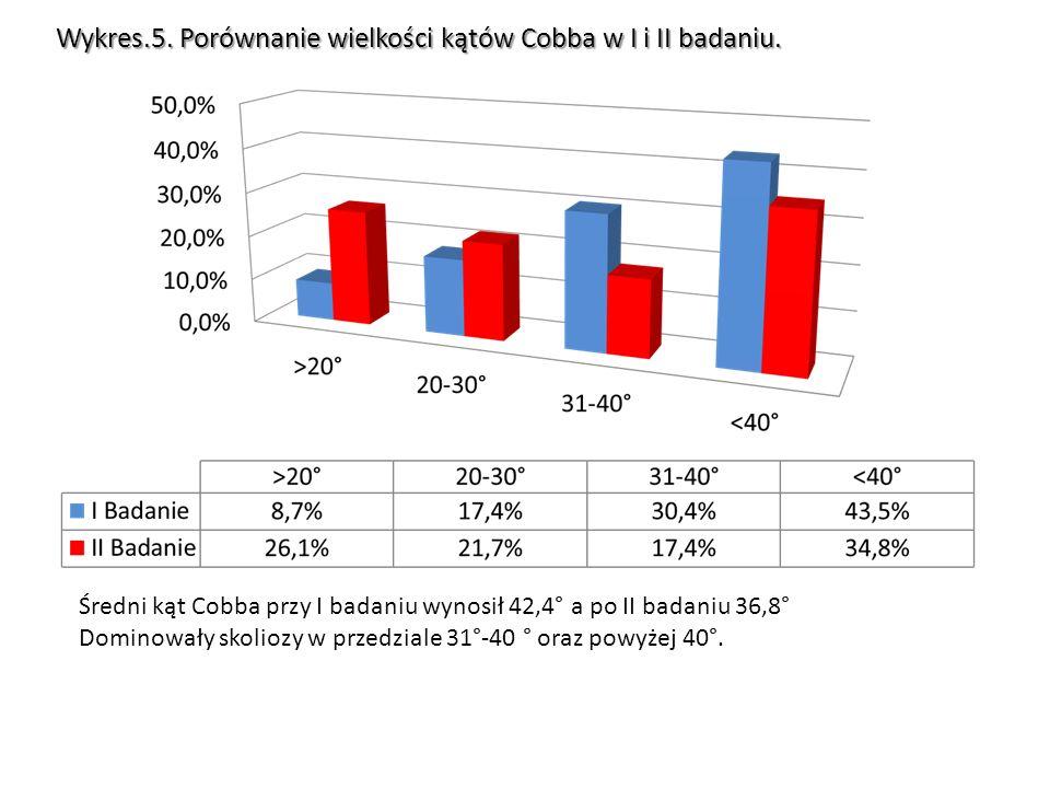 Wykres.5. Porównanie wielkości kątów Cobba w I i II badaniu.